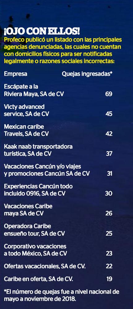 Agencias de Viajes fraudulentas