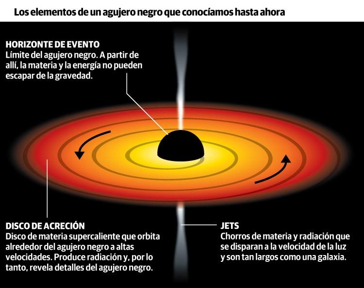 agujero negro que es